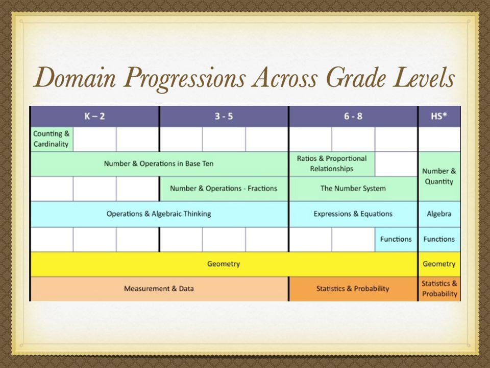Domain progressions across the grade levels K – 12
