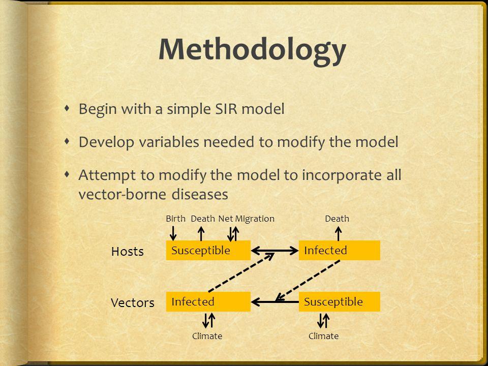 Methodology Begin with a simple SIR model
