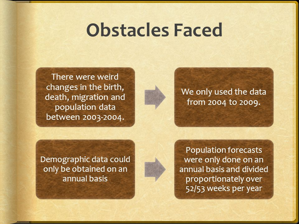 Obstacles Faced There were weird changes in the birth, death, migration and population data between 2003-2004.