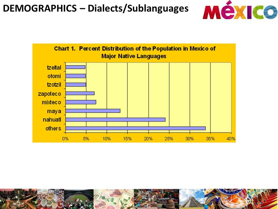 DEMOGRAPHICS – Dialects/Sublanguages