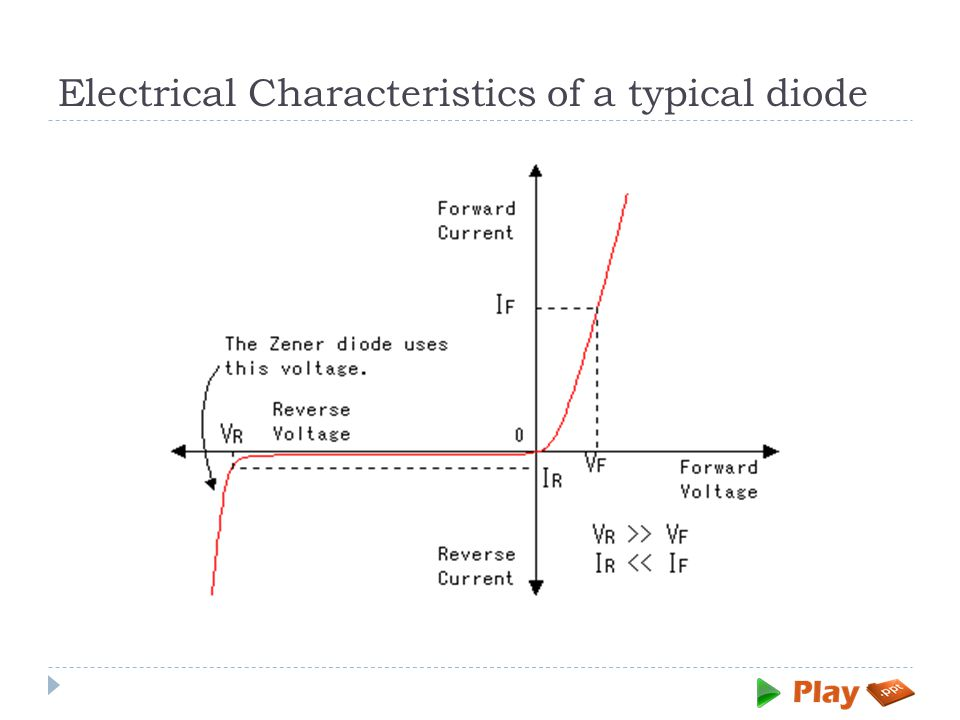 Electrical Characteristics of a typical diode