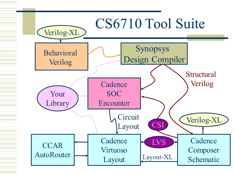 CS6710 Tool Suite Synopsys Design Compiler Verilog-XL Behavioral