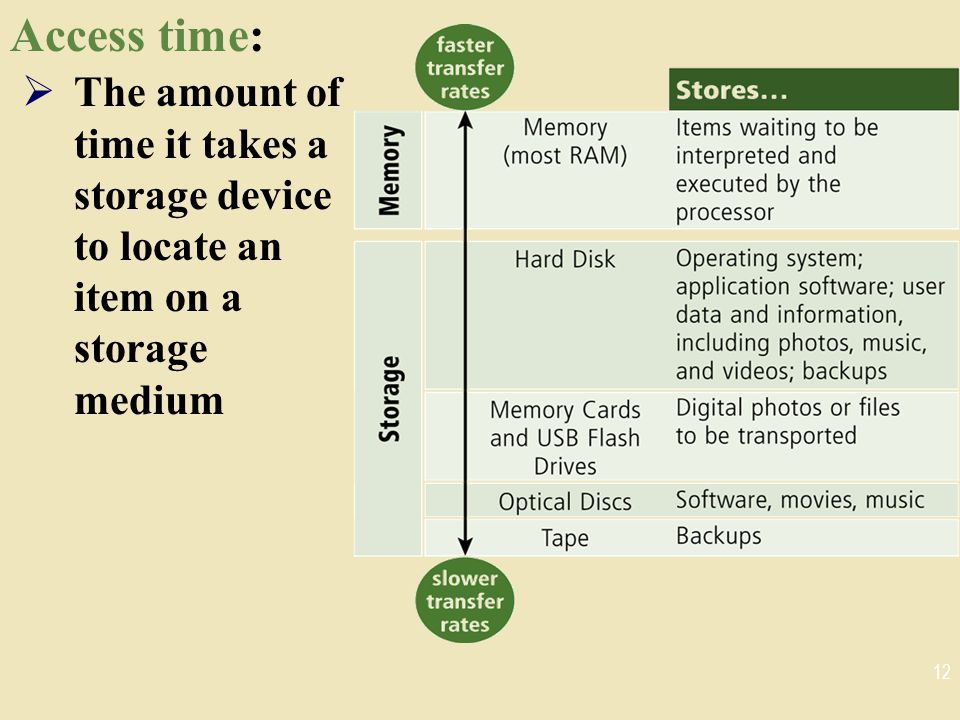 Access time: The amount of time it takes a storage device to locate an item on a storage medium