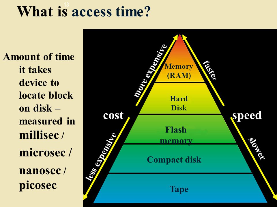 What is access time cost speed