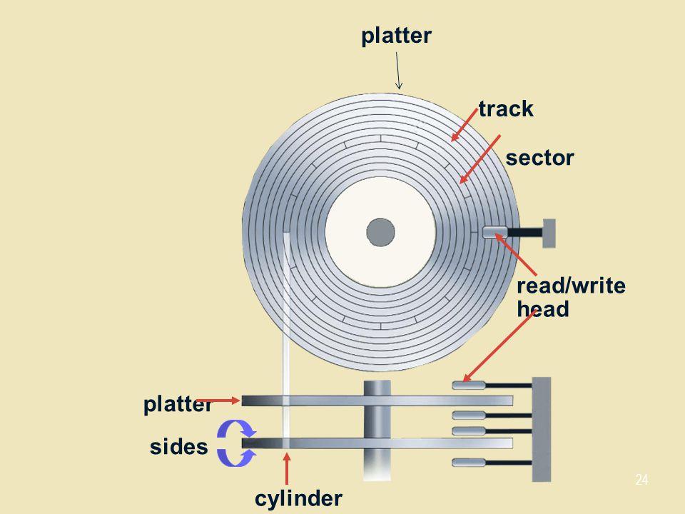 platter track sector read/write head platter sides cylinder