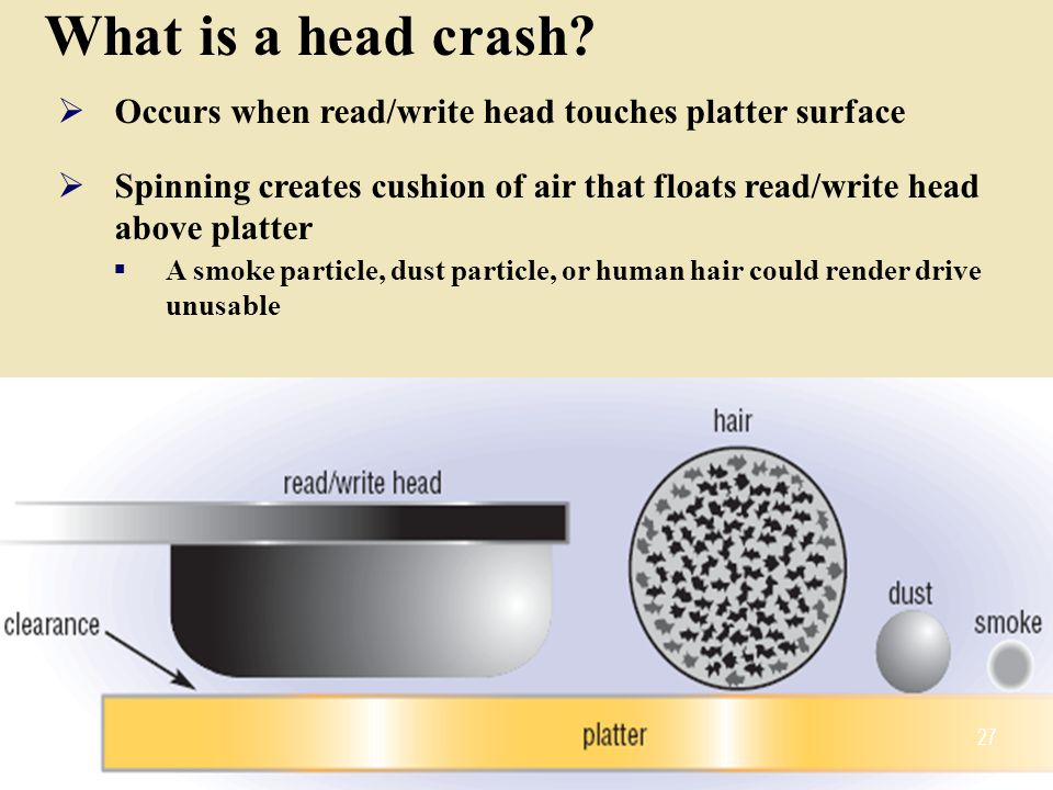 What is a head crash Occurs when read/write head touches platter surface. Spinning creates cushion of air that floats read/write head above platter.