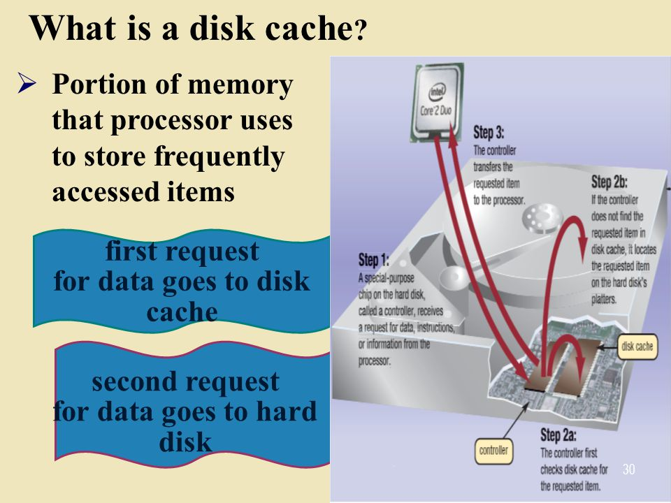 What is a disk cache Portion of memory that processor uses to store frequently accessed items. first request for data goes to disk cache.