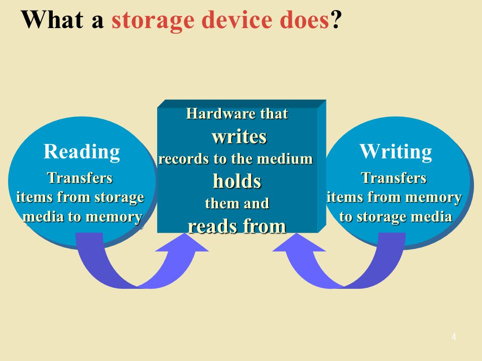 What a storage device does