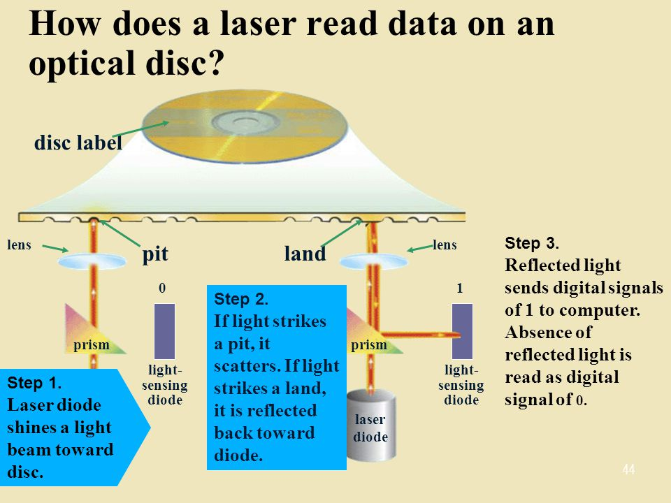 How does a laser read data on an optical disc