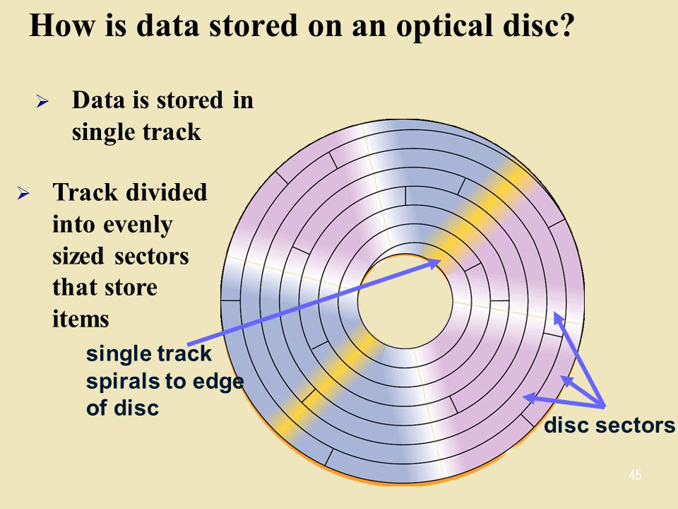 How is data stored on an optical disc