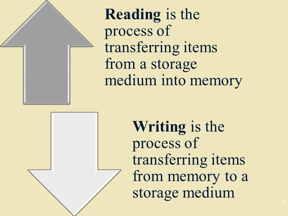 Reading is the process of transferring items from a storage medium into memory