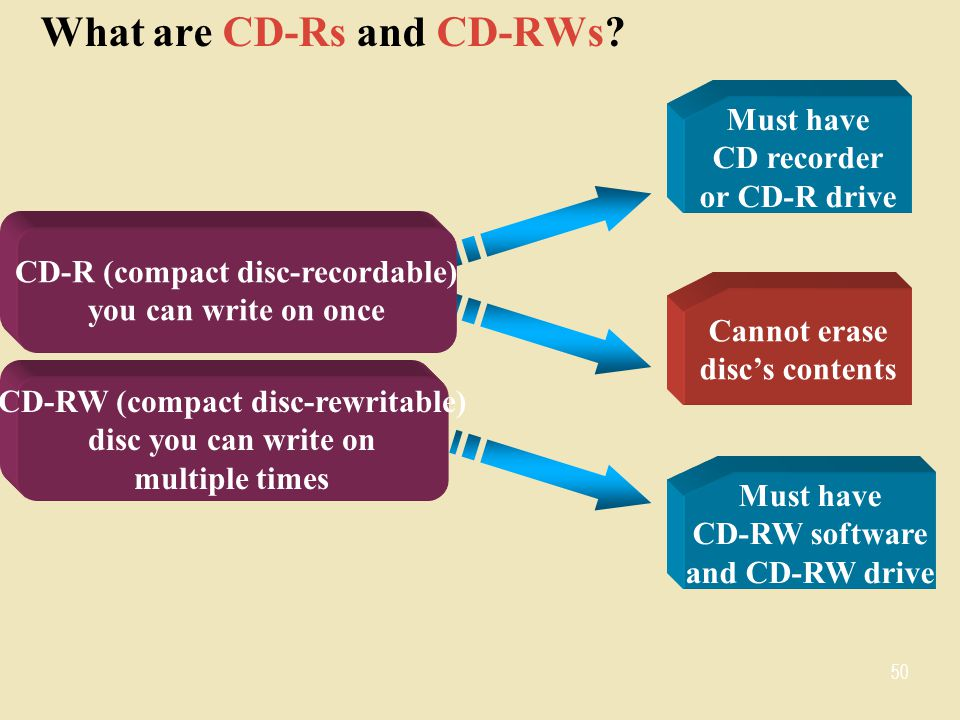 What are CD-Rs and CD-RWs