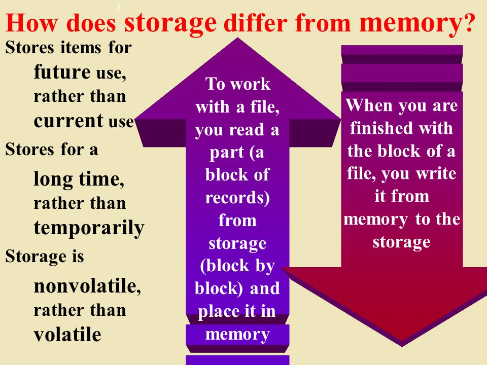 How does storage differ from memory