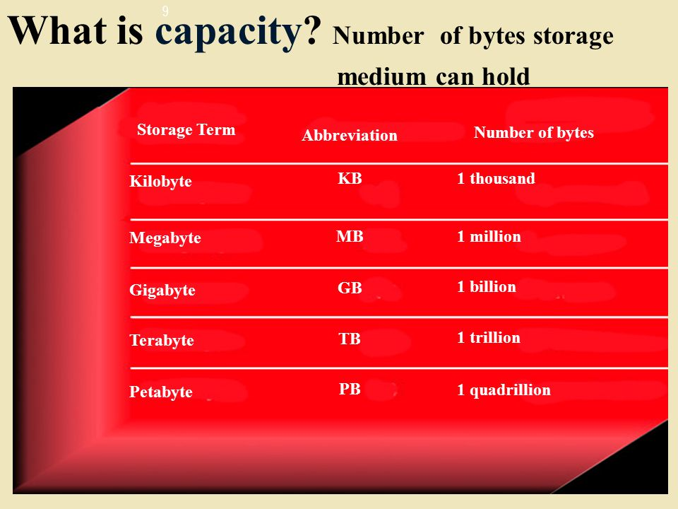 What is capacity Number of bytes storage