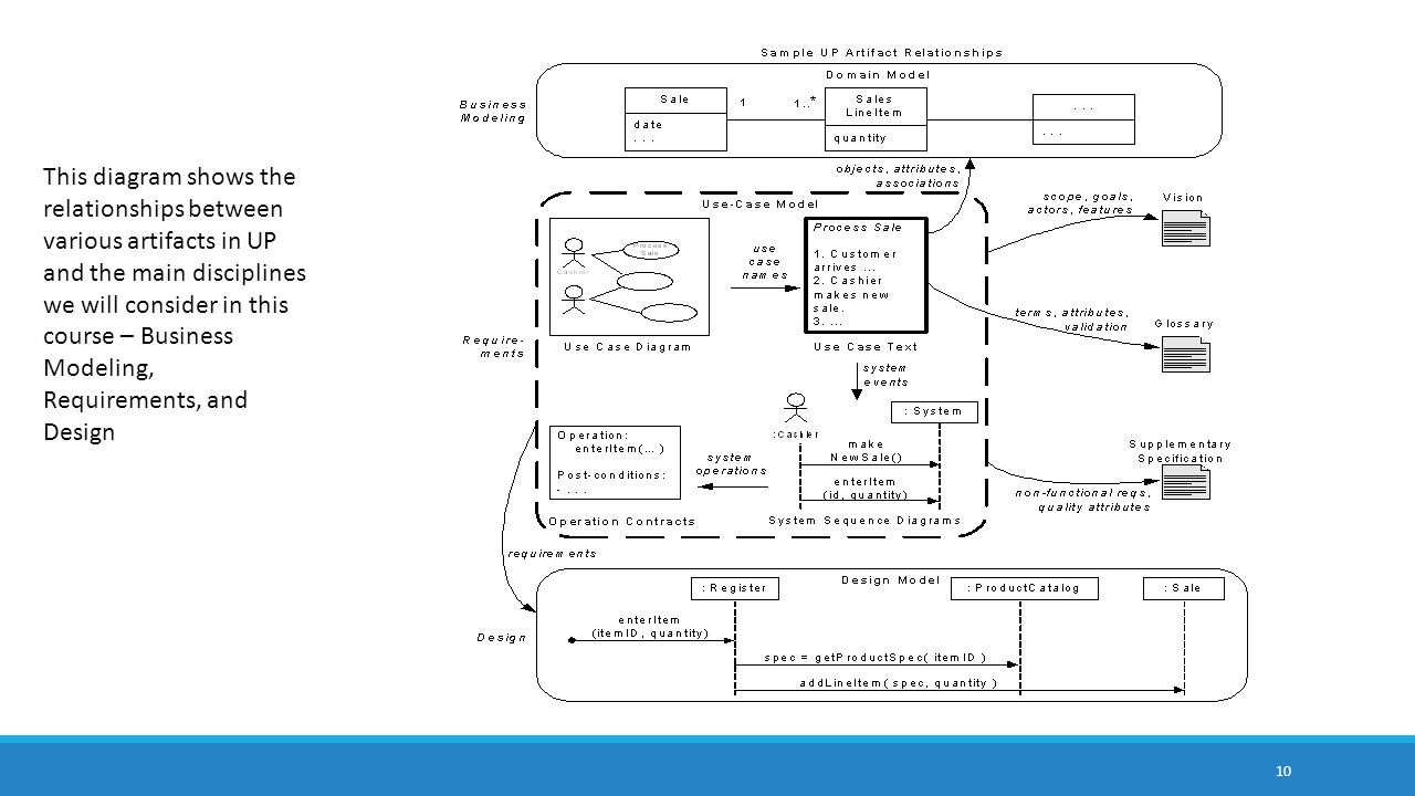 This diagram shows the relationships between various artifacts in UP and the main disciplines we will consider in this course – Business Modeling, Requirements, and Design