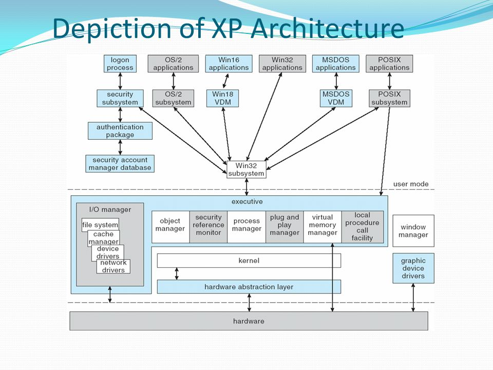 Depiction of XP Architecture