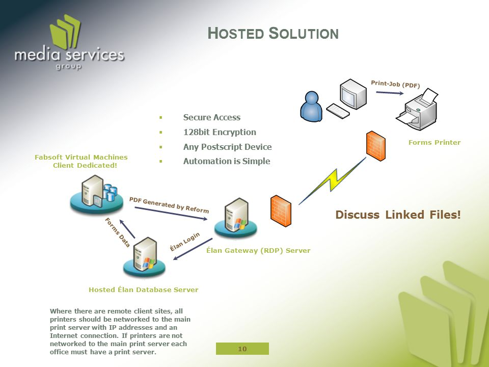 Hosted Solution Discuss Linked Files! Secure Access 128bit Encryption