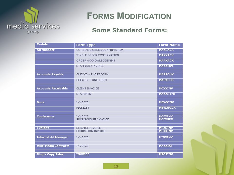 Forms Modification Some Standard Forms: