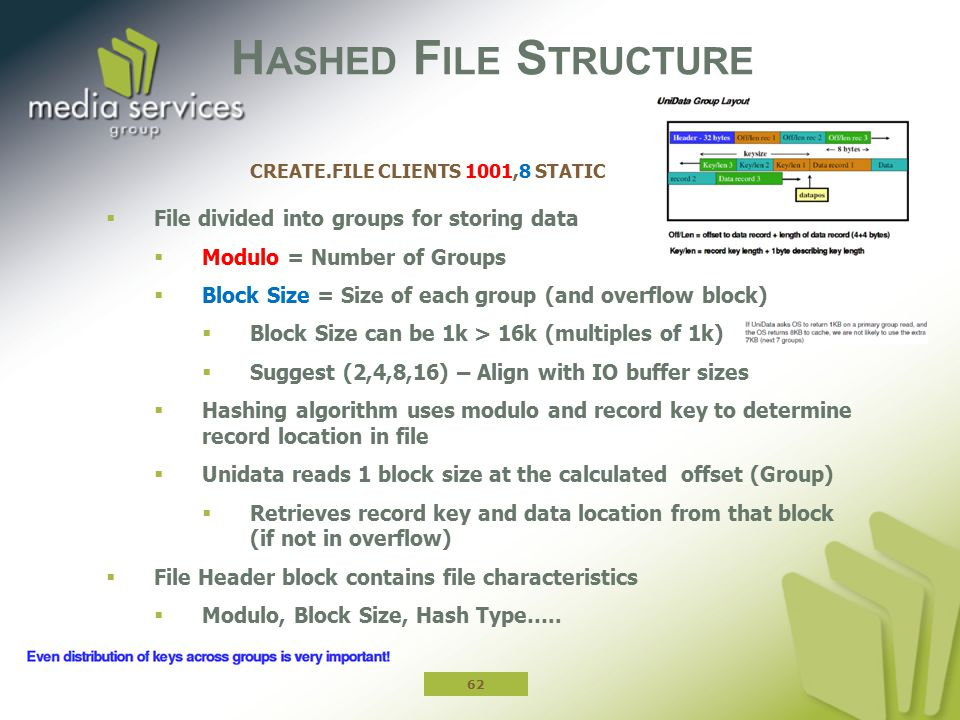 Hashed File Structure CREATE.FILE CLIENTS 1001,8 STATIC