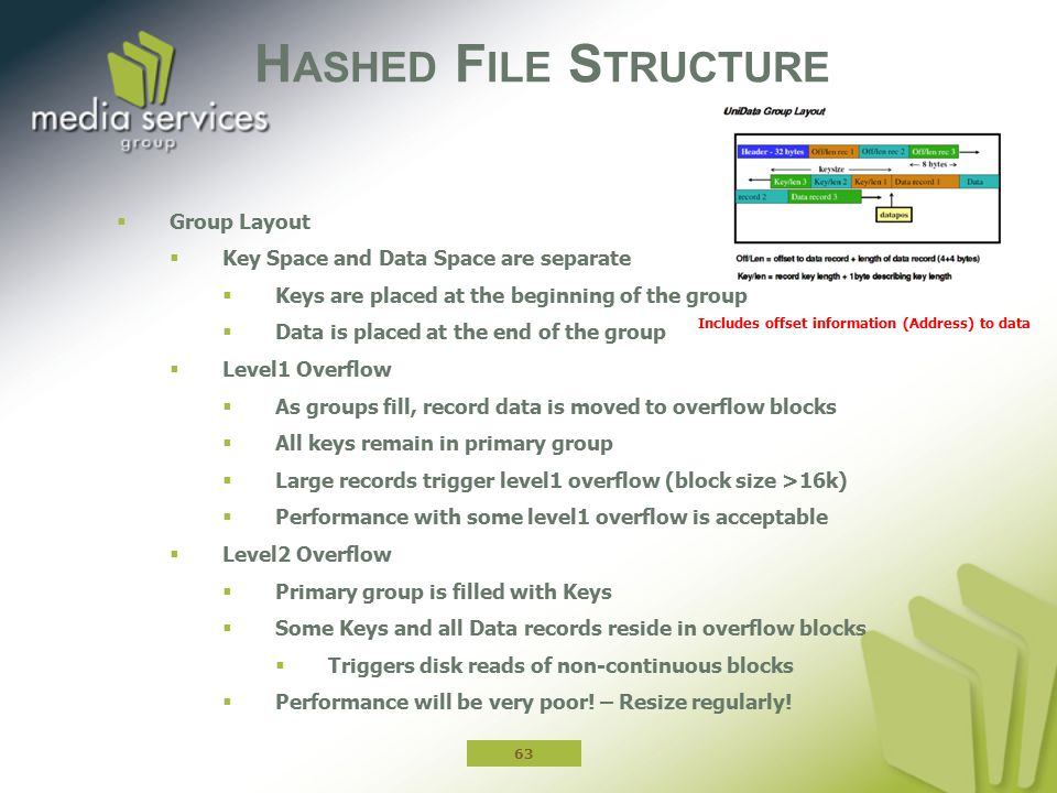 Hashed File Structure Group Layout