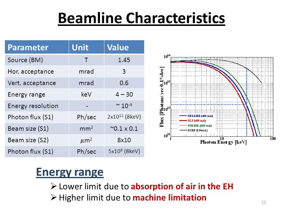 Beamline Characteristics