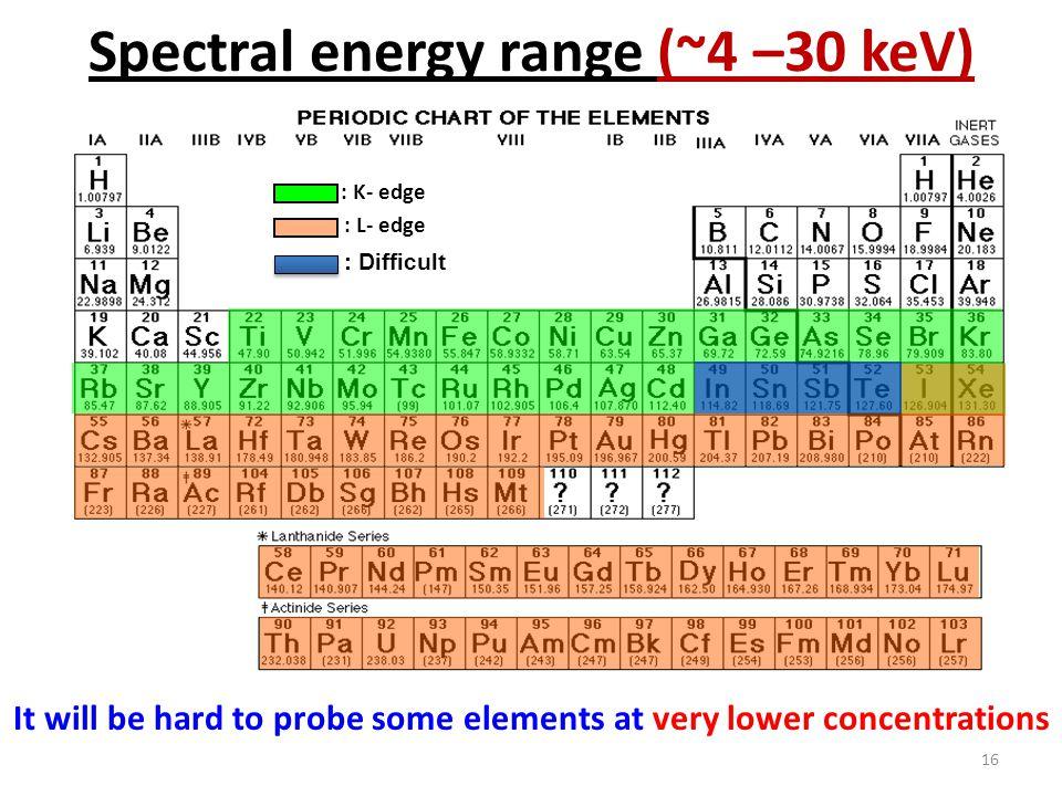 Spectral energy range (~4 –30 keV)