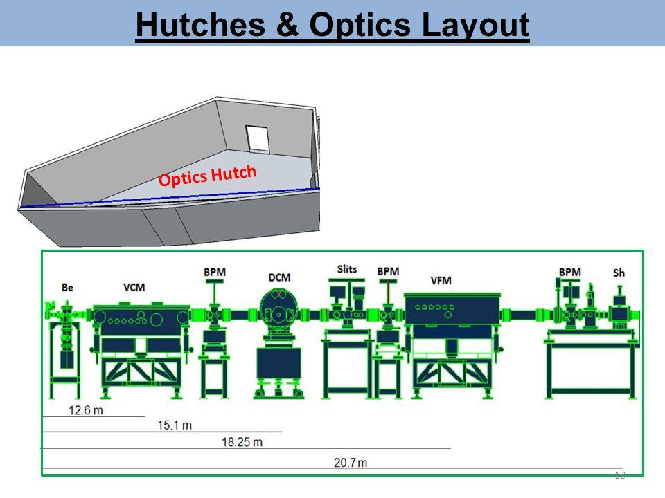 Hutches & Optics Layout