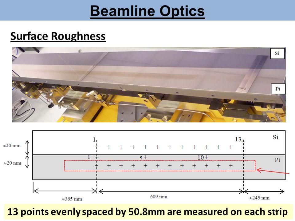 Beamline Optics Surface Roughness