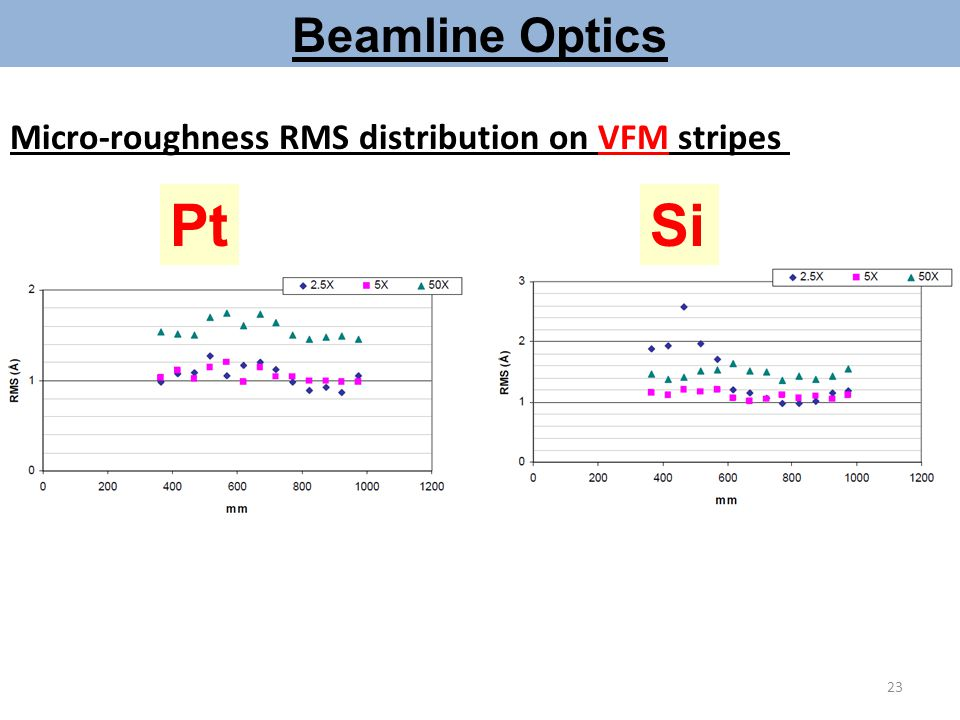 Beamline Optics Micro-roughness RMS distribution on VFM stripes Pt Si