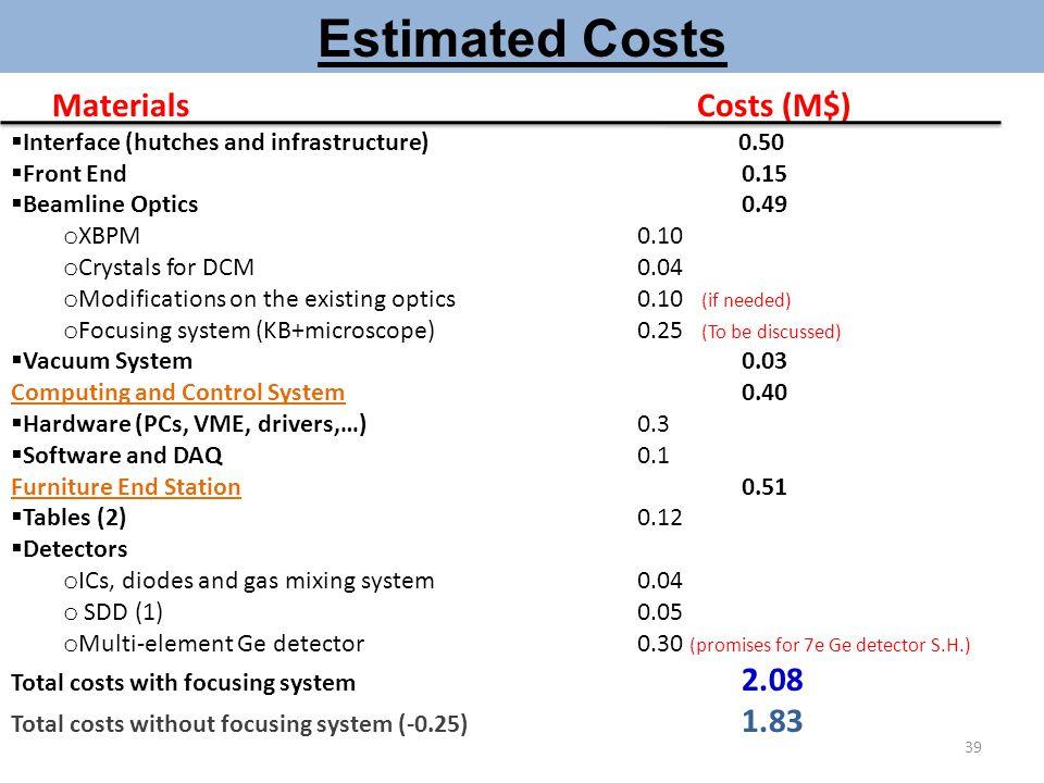 Estimated Costs Materials Costs (M$)