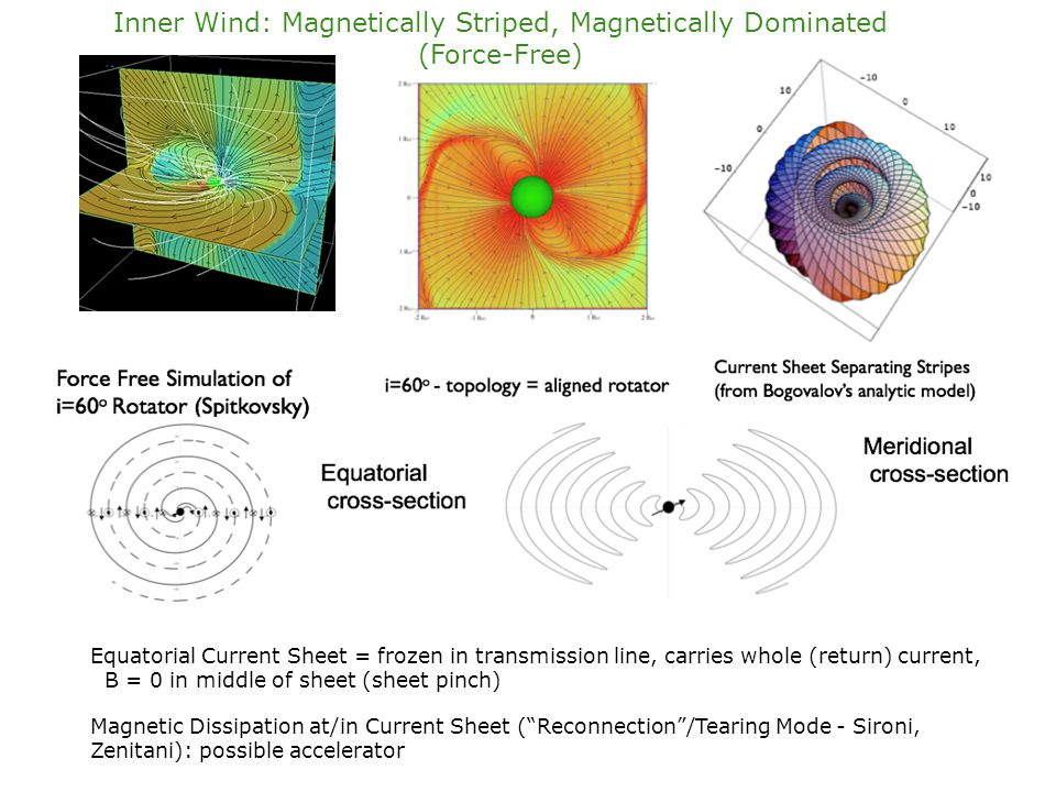 Inner Wind: Magnetically Striped, Magnetically Dominated (Force-Free)