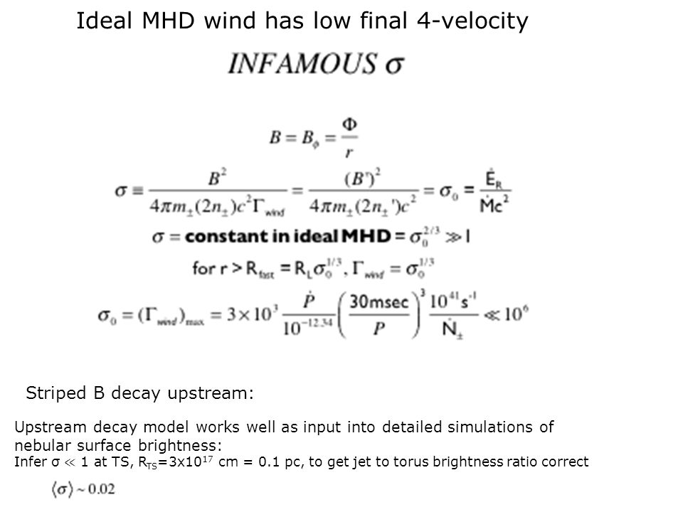 Ideal MHD wind has low final 4-velocity