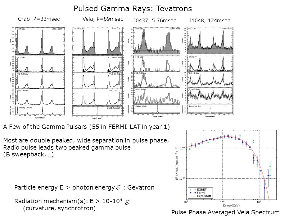 Pulsed Gamma Rays: Tevatrons