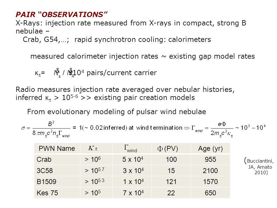 Crab, G54,…; rapid synchrotron cooling: calorimeters