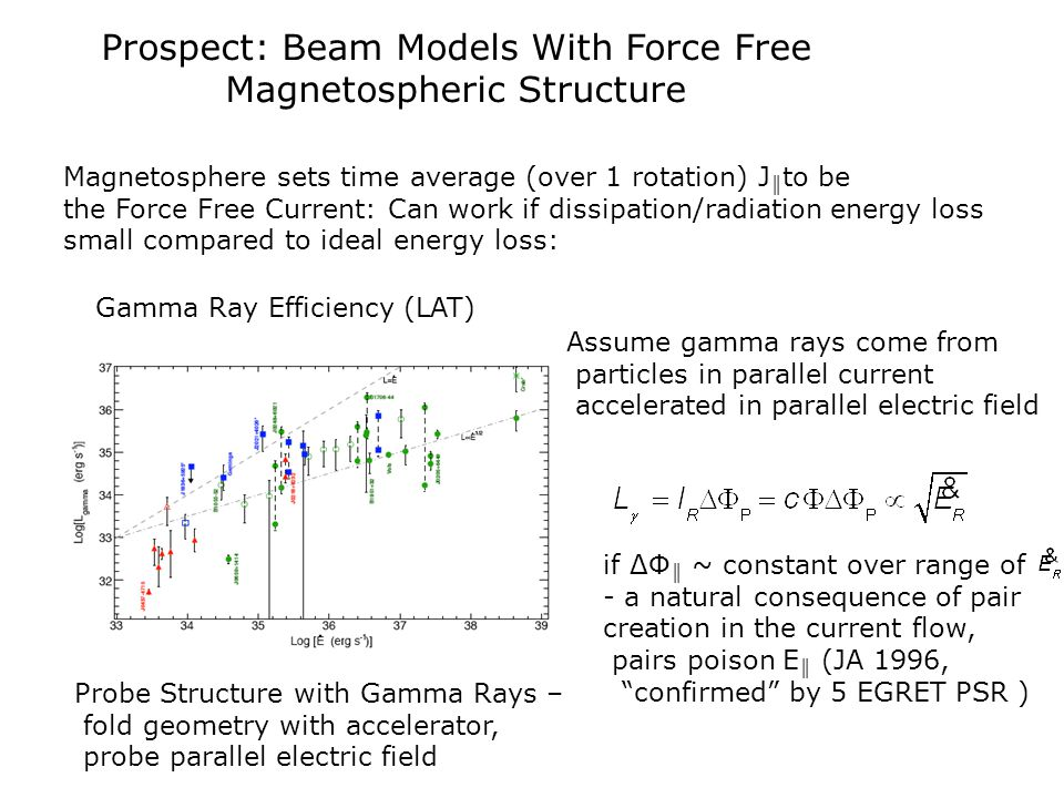Prospect: Beam Models With Force Free Magnetospheric Structure