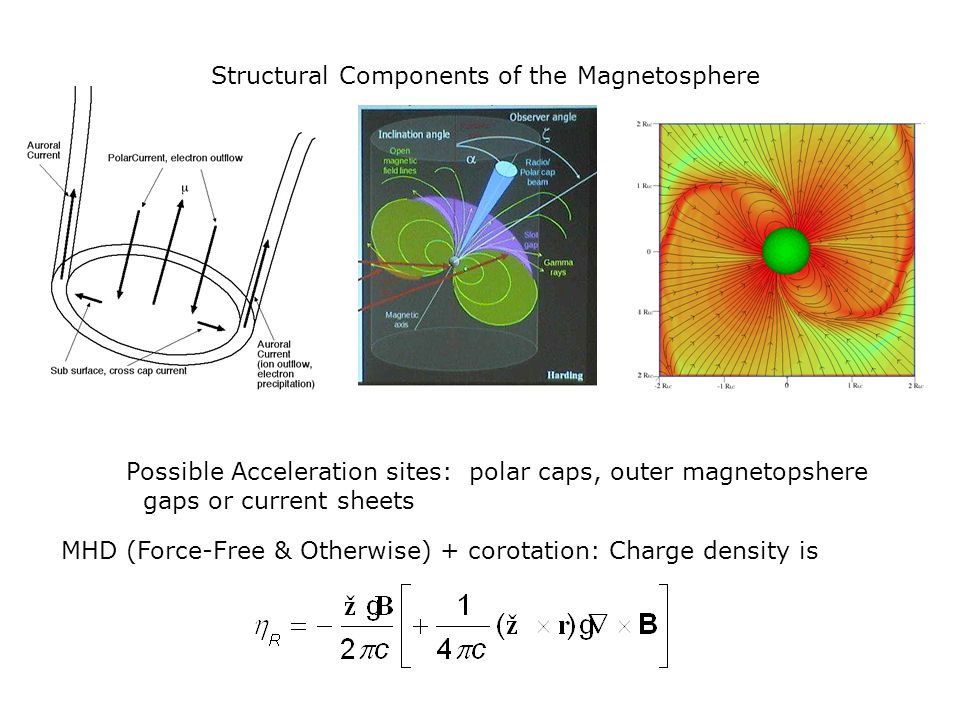MHD (Force-Free & Otherwise) + corotation: Charge density is
