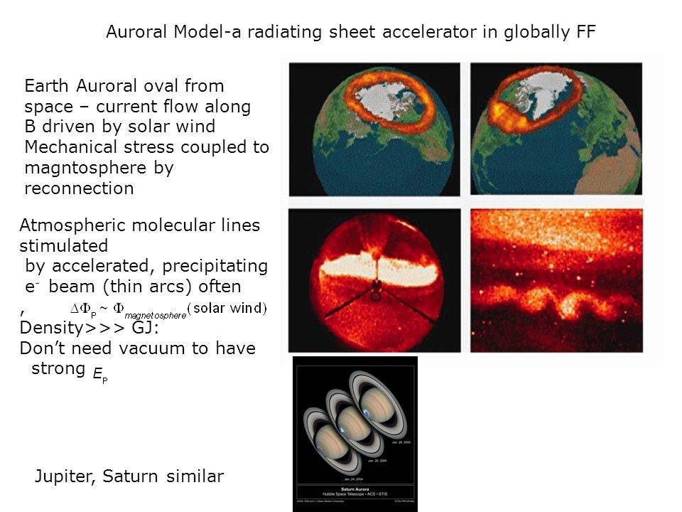 Auroral Model-a radiating sheet accelerator in globally FF