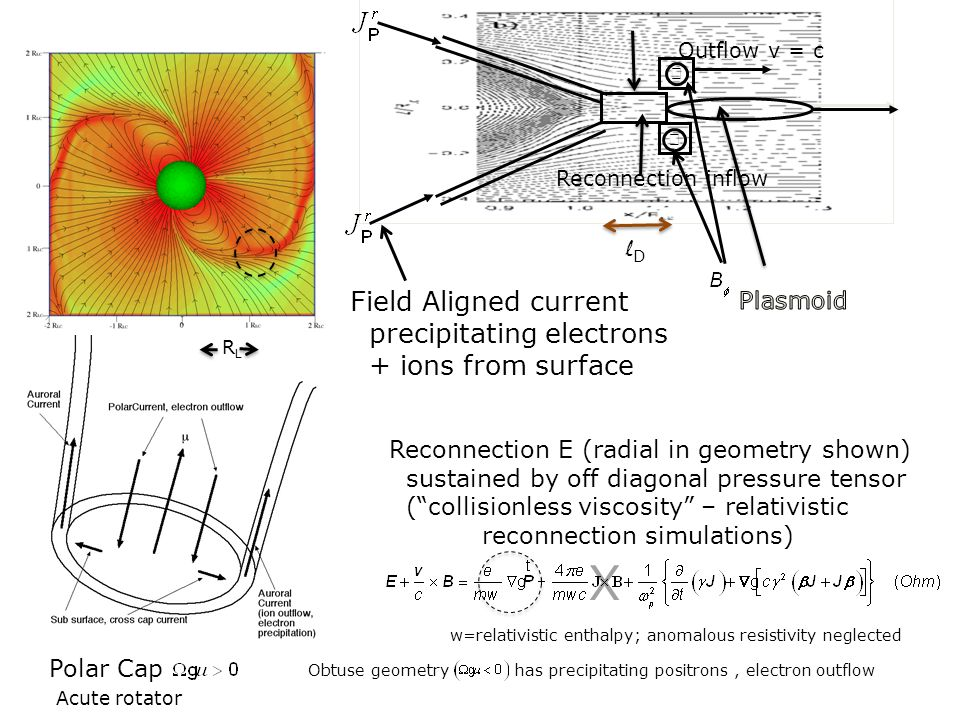 X Field Aligned current precipitating electrons + ions from surface lD