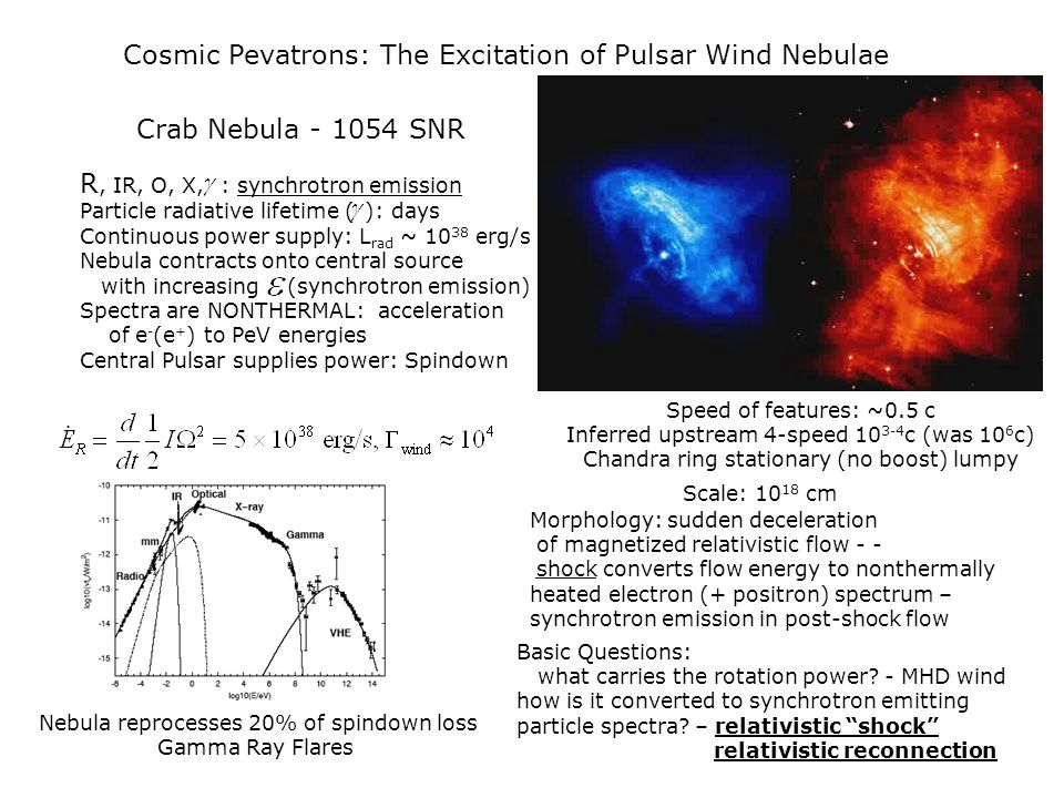 Cosmic Pevatrons: The Excitation of Pulsar Wind Nebulae