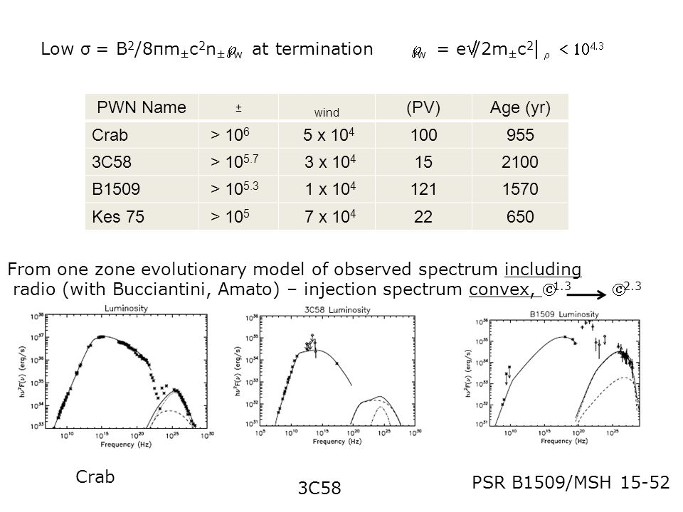 Low σ = B2/8πm±c2n±Γw at termination Γw = eΦ/2m±c2κ± < 104.3