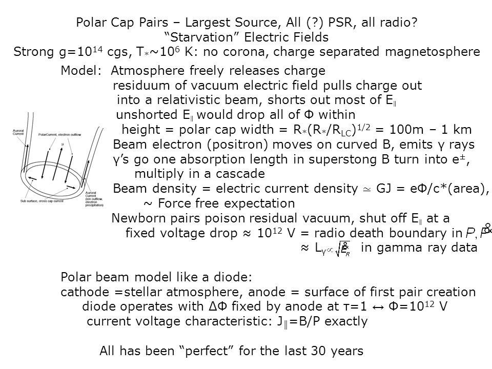 Polar Cap Pairs – Largest Source, All ( ) PSR, all radio