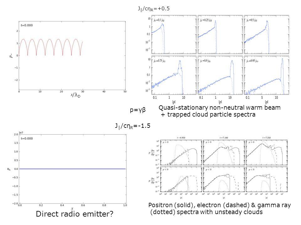 Direct radio emitter Quasi-stationary non-neutral warm beam p=γβ