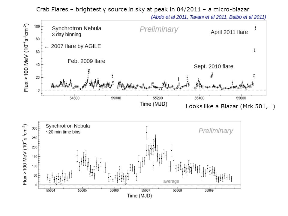 Crab Flares – brightest γ source in sky at peak in 04/2011 – a micro-blazar