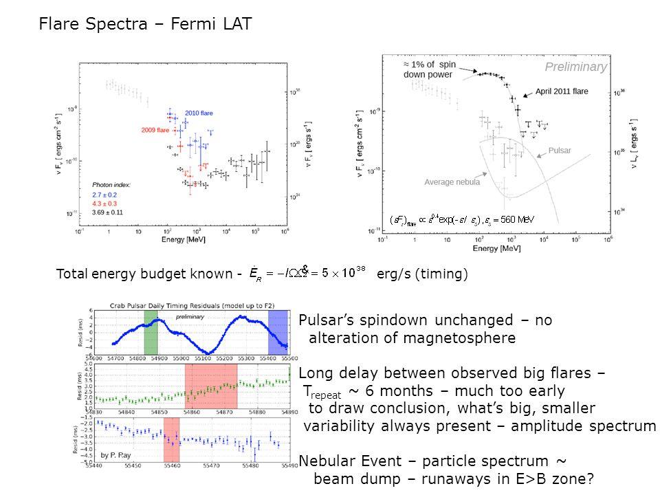Flare Spectra – Fermi LAT