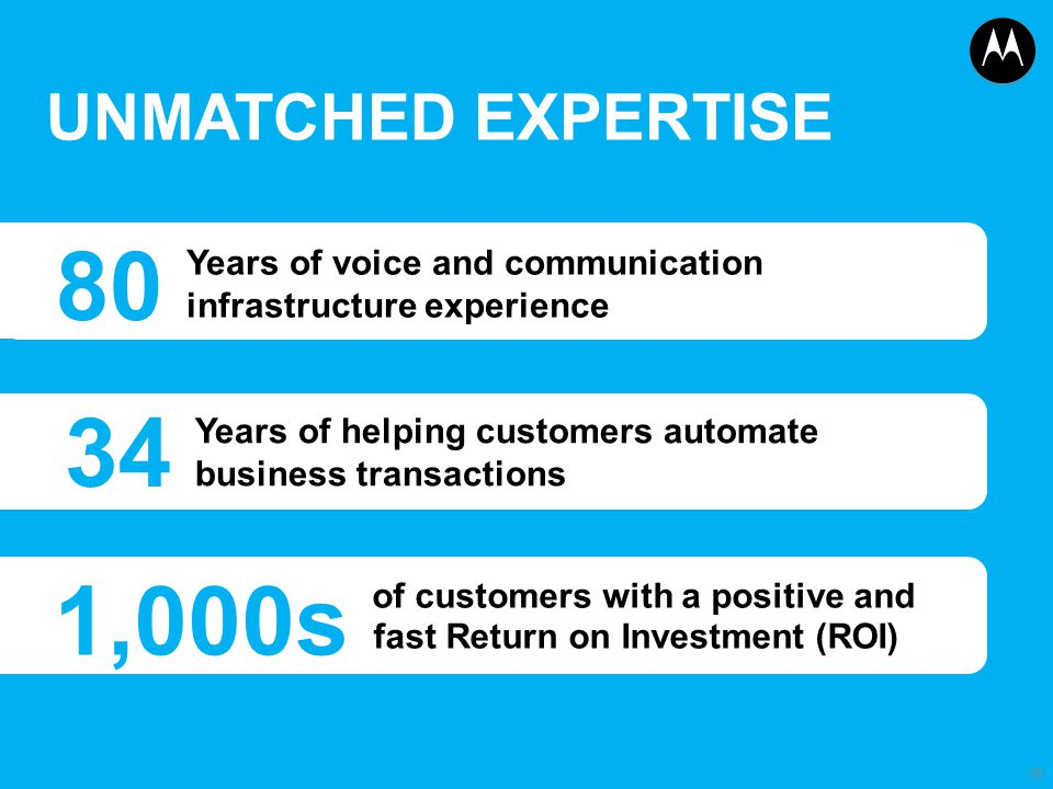 UNMATCHED EXPERTISE 80. Years of voice and communication infrastructure experience. 34. Years of helping customers automate.