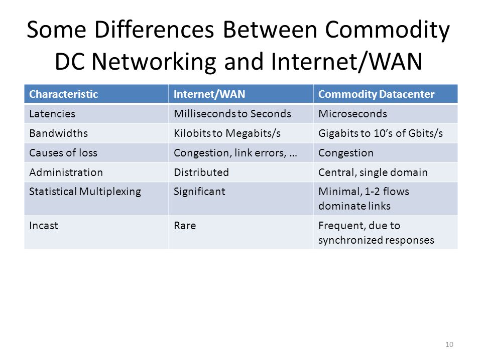 Some Differences Between Commodity DC Networking and Internet/WAN
