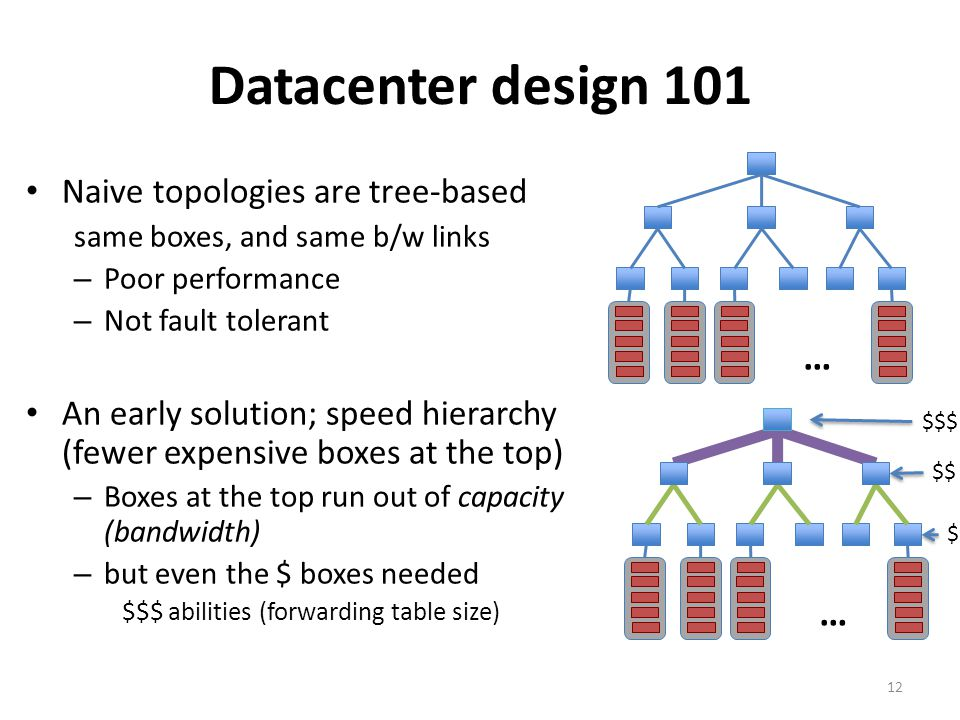 Datacenter design 101 … … Naive topologies are tree-based