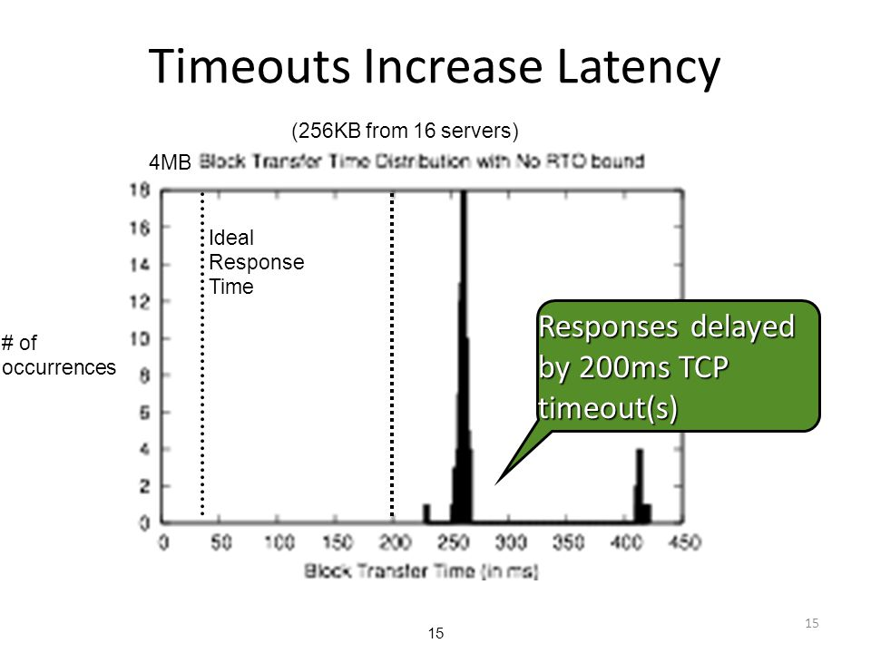Timeouts Increase Latency