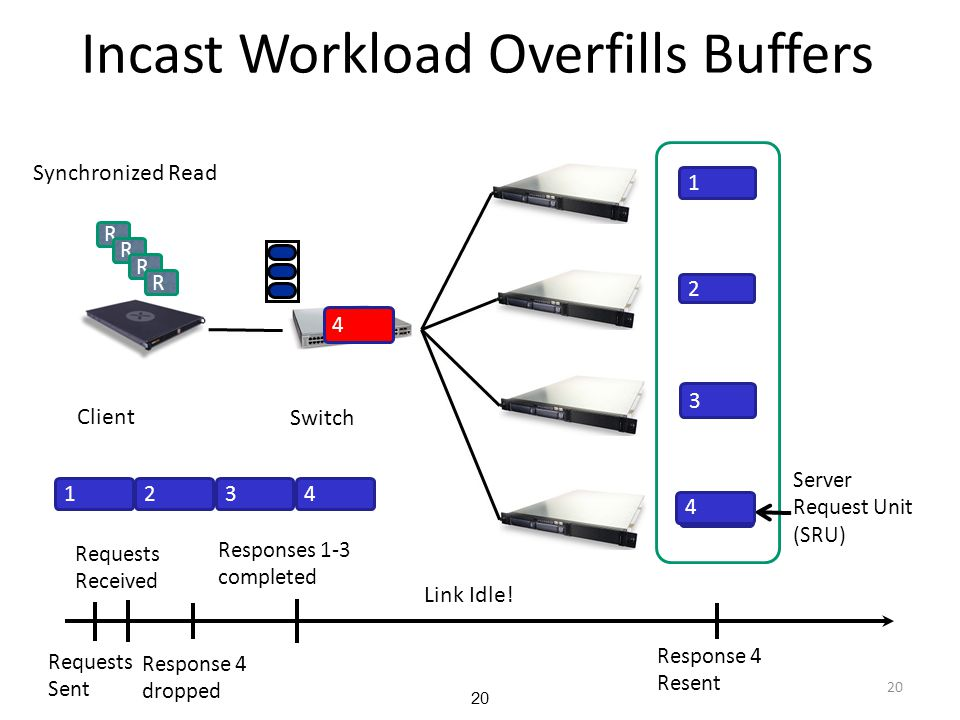 Incast Workload Overfills Buffers