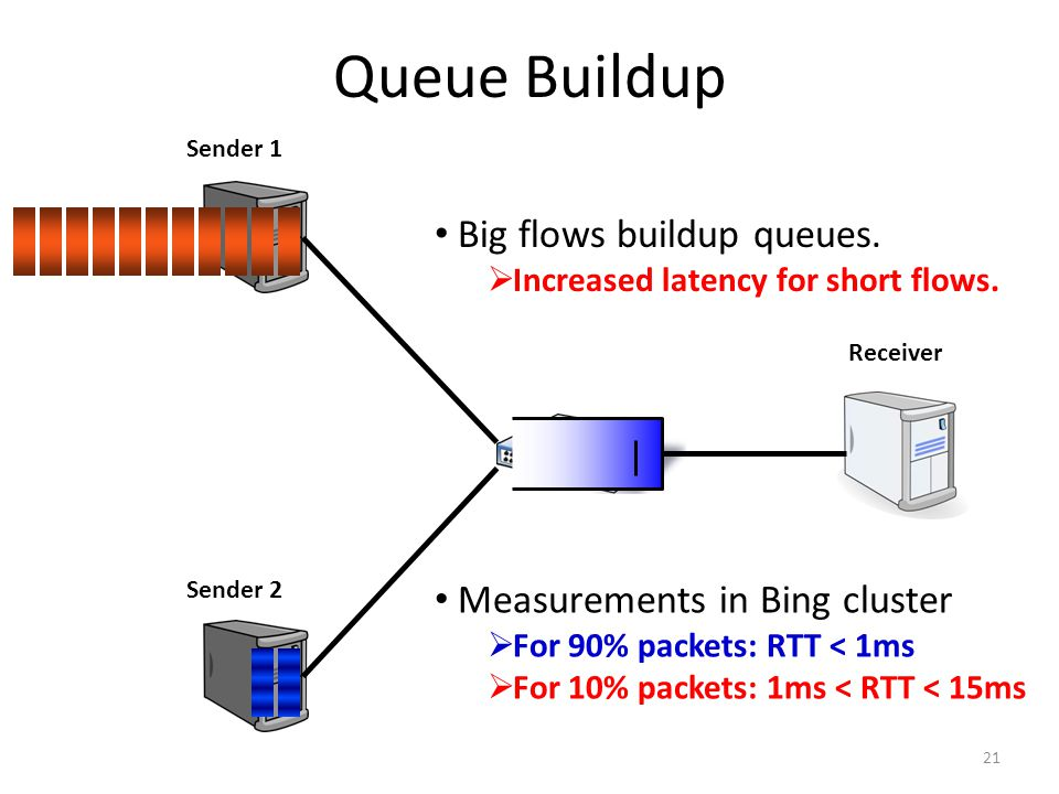 Queue Buildup Big flows buildup queues. Measurements in Bing cluster
